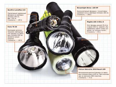 Испытание светодиодных фонарей Peli на выносливость, результаты тестов